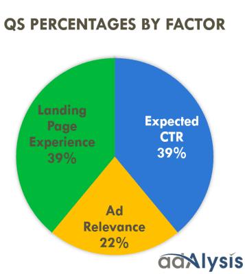 quality score factors pie chart