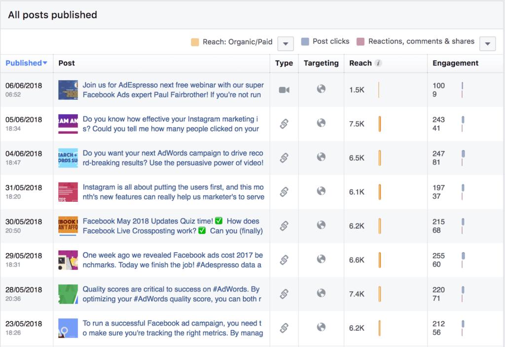 facebook ads post performance