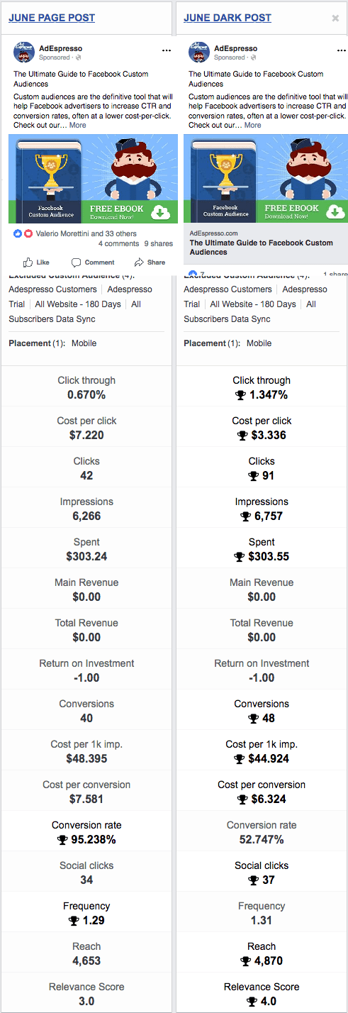 facebook ads vs boosted post edespresso experiment winner