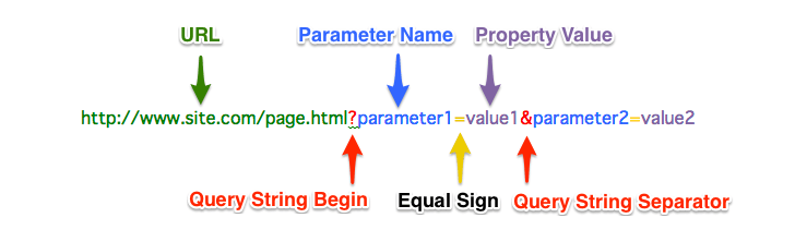 query string anatomy
