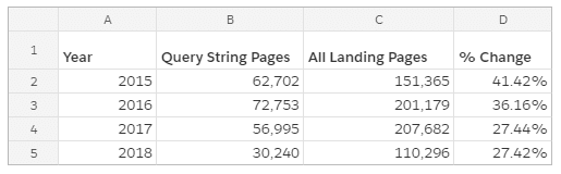 landing pages and query strings