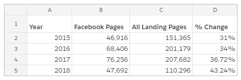 landing pages 2018 data analysis