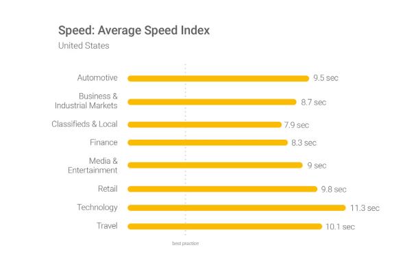 google ads - speed score
