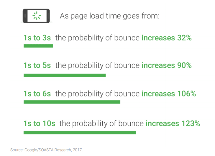 google ads - page load time