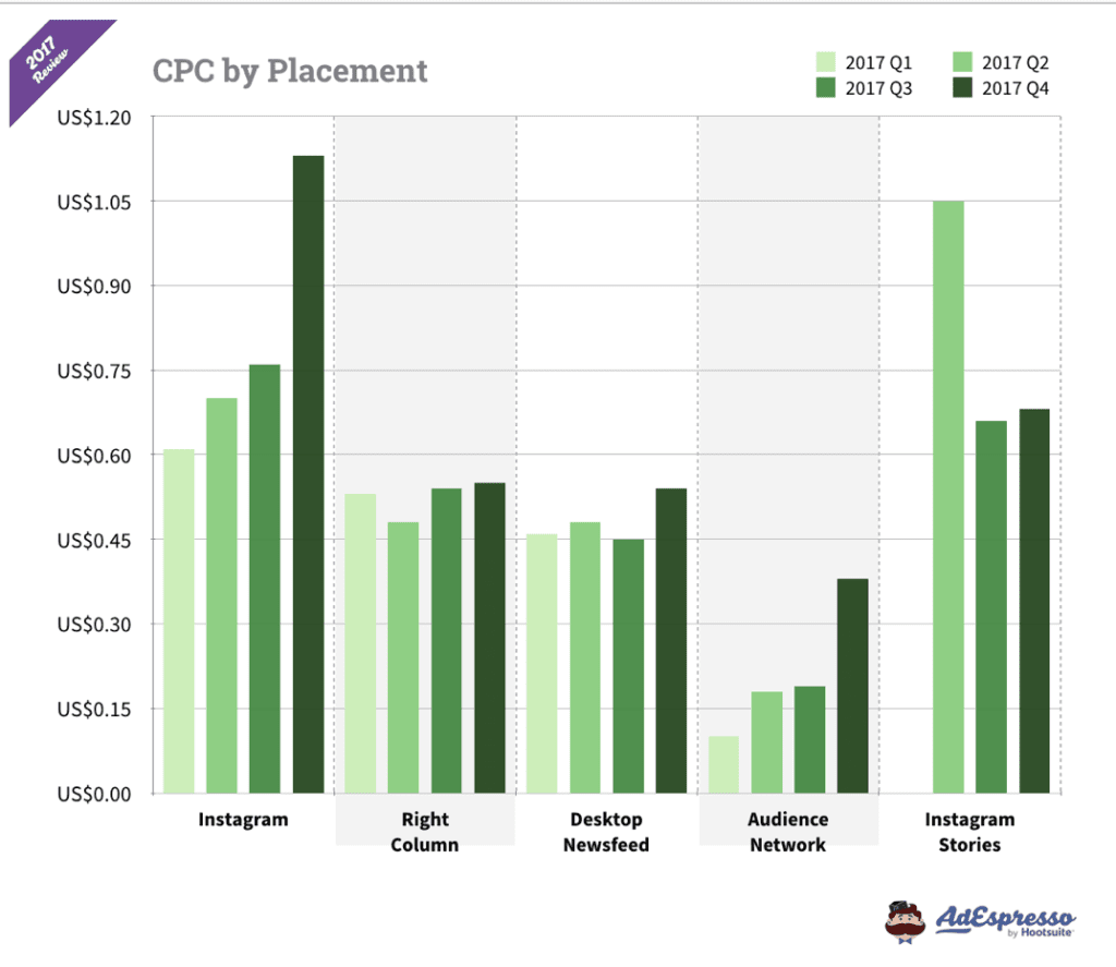 Graph showing Instagram CPC costs