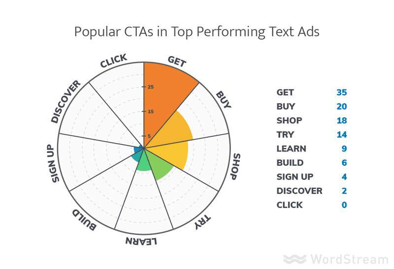 most used CTA