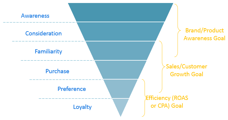 PPC agencies pricing model - funnel example