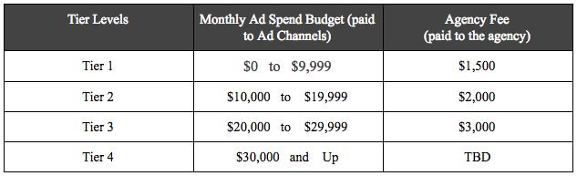 PPC Agency Pricing Models tieredpricing