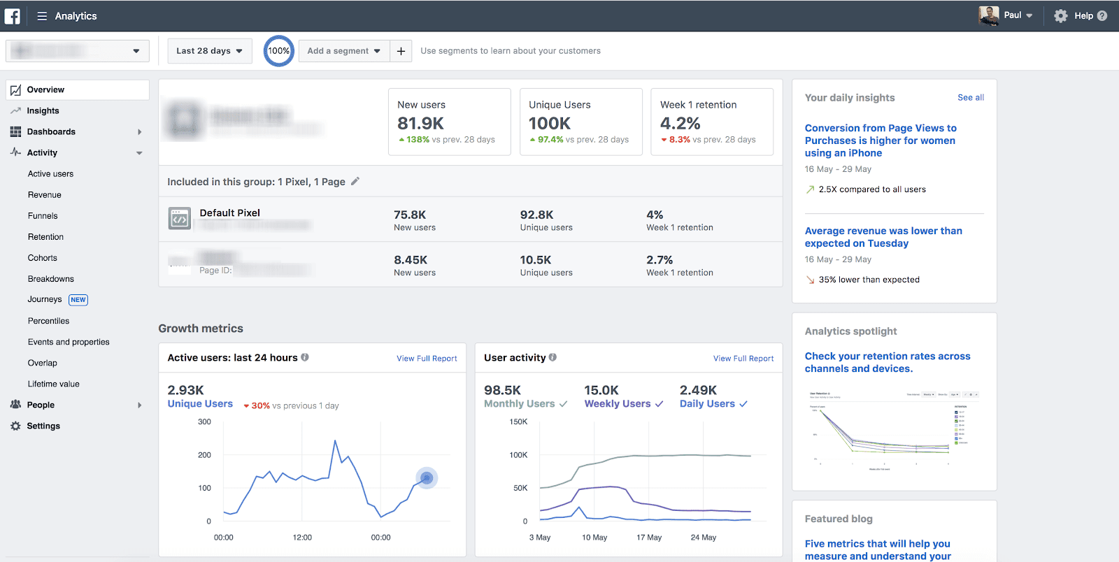 Facebook Business Manager Analytics Dashboards