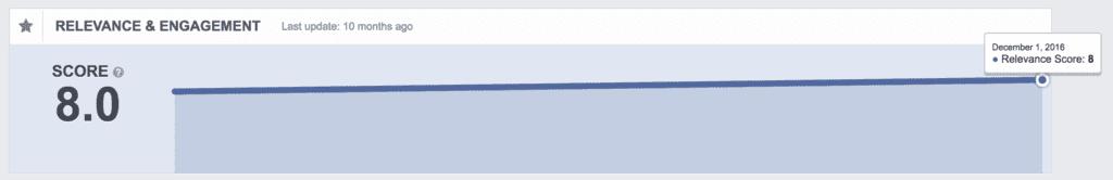 Relevance score graph