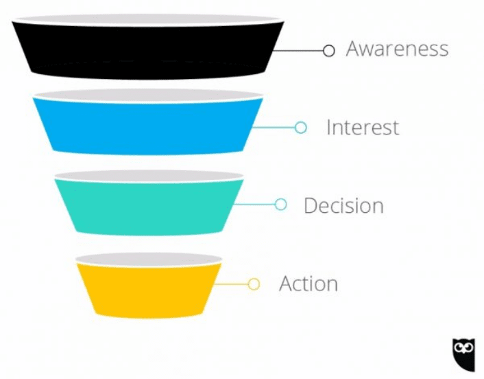 Hootsuite sales funnel example - Lead magnet