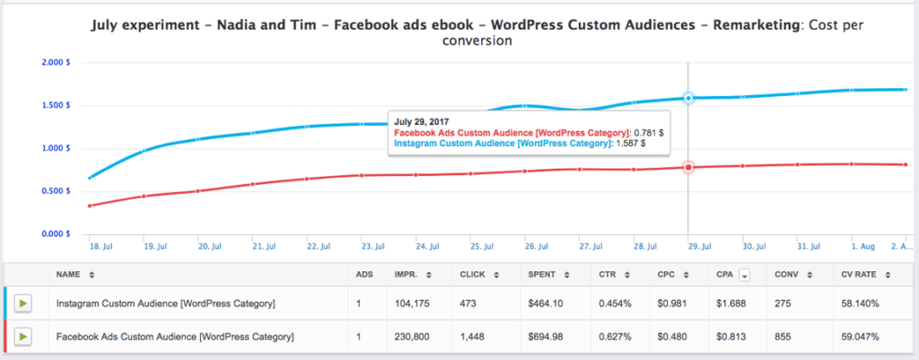 Facebook Lead Magnet Ad Campaign performance metrics.