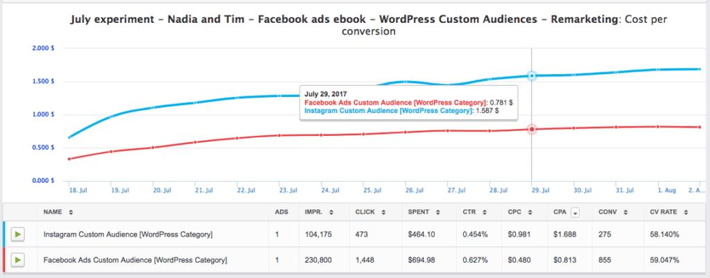 Facebook Lead Magnet Ad Campaign performance metrics.