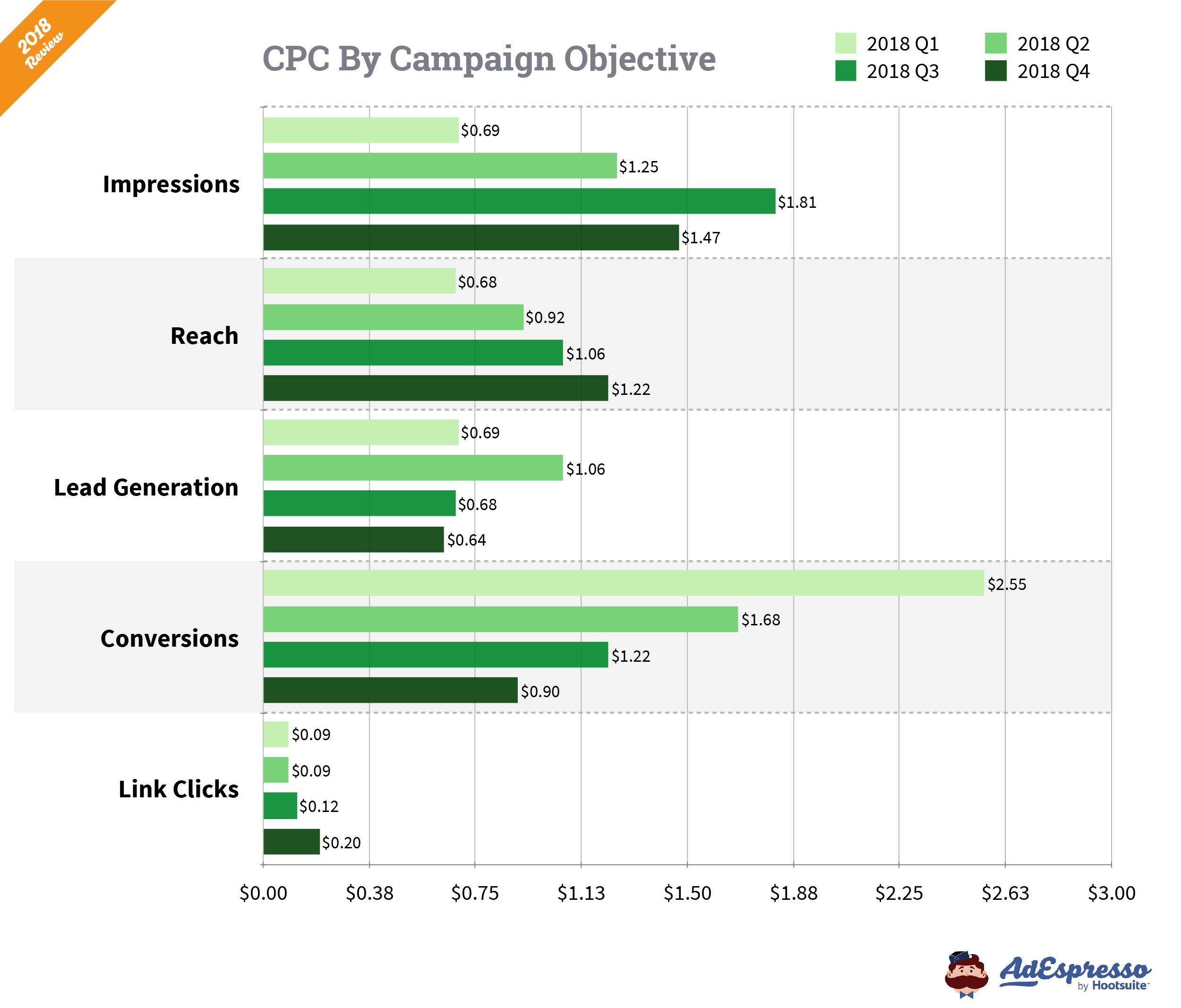 Facebook Ads CPC 2018