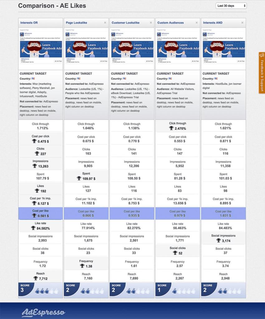 AdEspresso campaign results