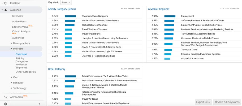Google Analytics affinity and in-market segmentation