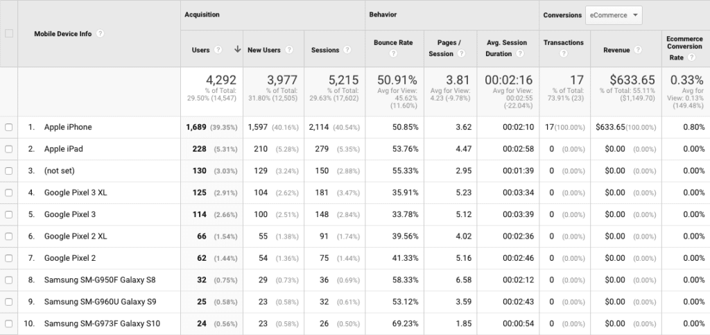 Google Analytics mobile device data
