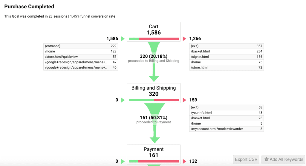 Google Analytics conversions funnel visualization