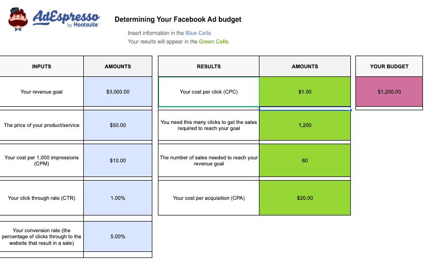 Facebook ad budget calculator