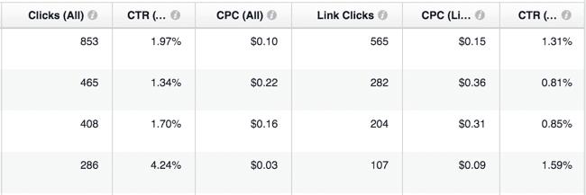 Facebook Ads Metrics - CTR