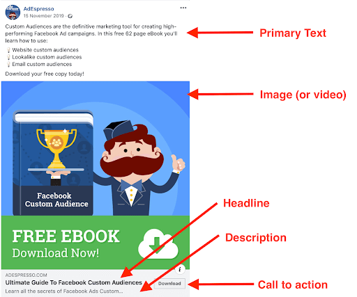 Create 5 steps high performing Fb ads - Part of an ad