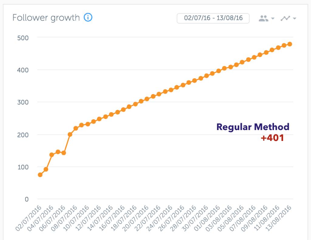 Graph of follower count during regular method