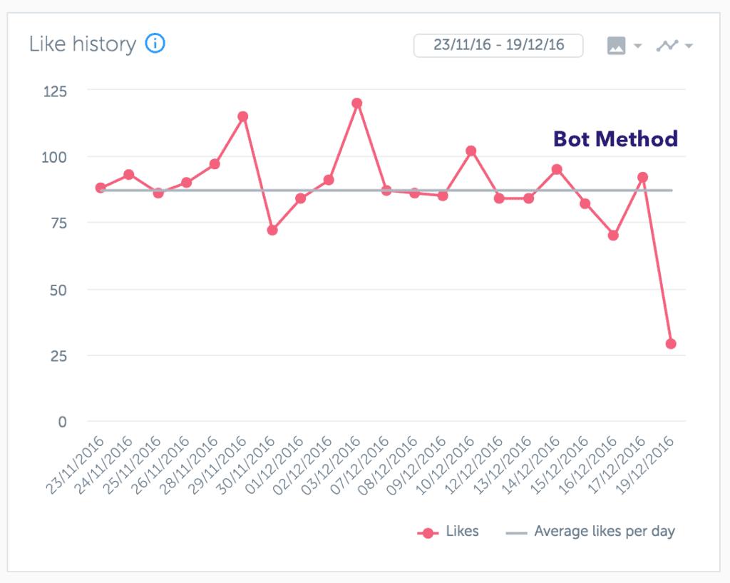 Likes during bot method