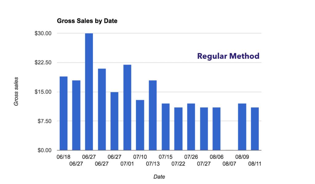 Gross sales during regular method