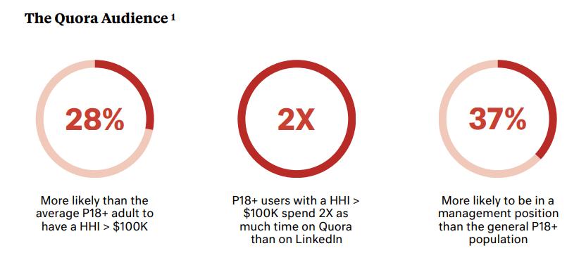 PPC marketing - Quora audience numbers
