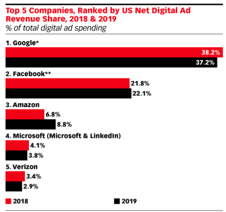 ad targeting - digital spend on Fb and Google
