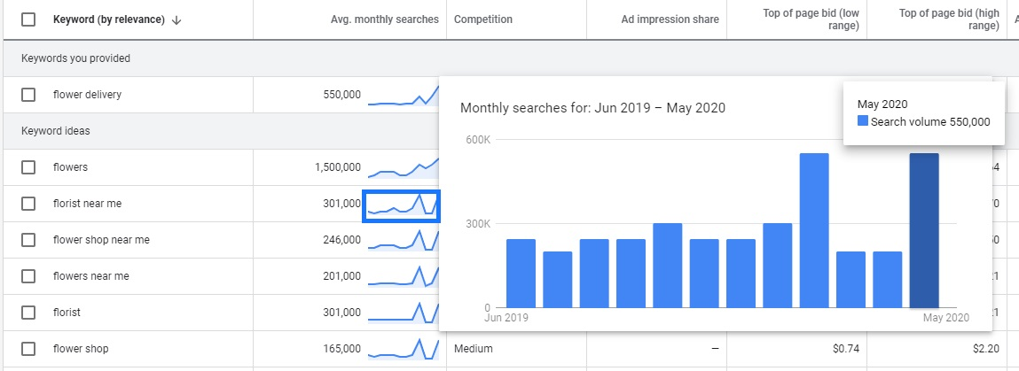 Google Ads Keyword Planner monthly searches