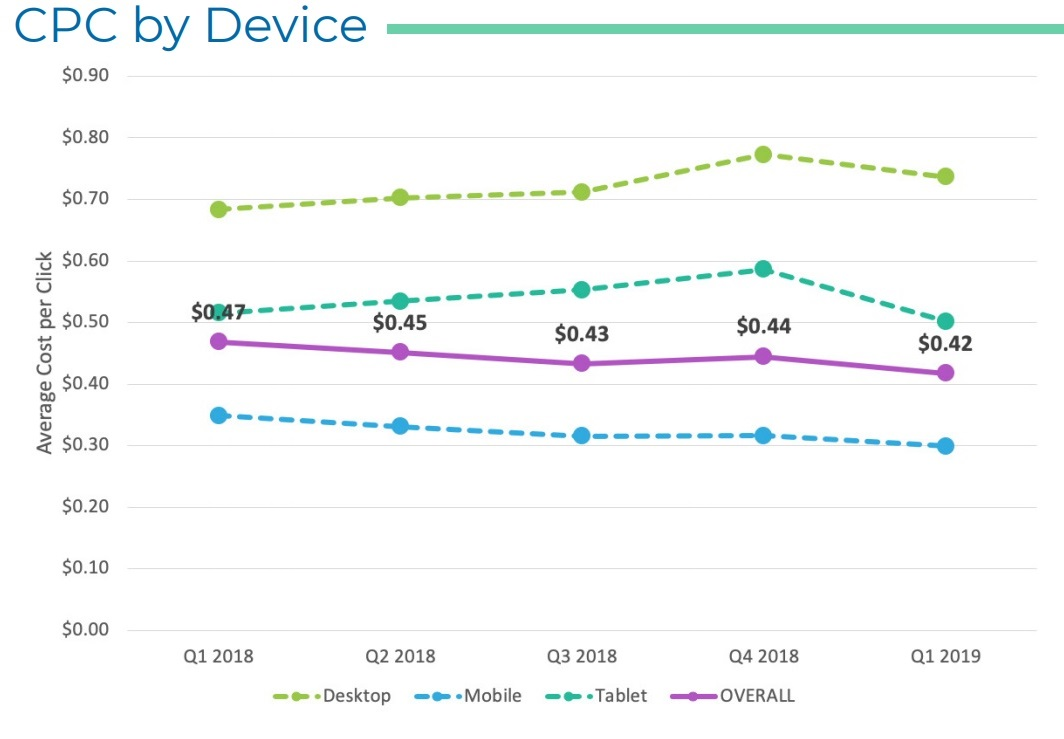 Average CPC by device 2018-2019
