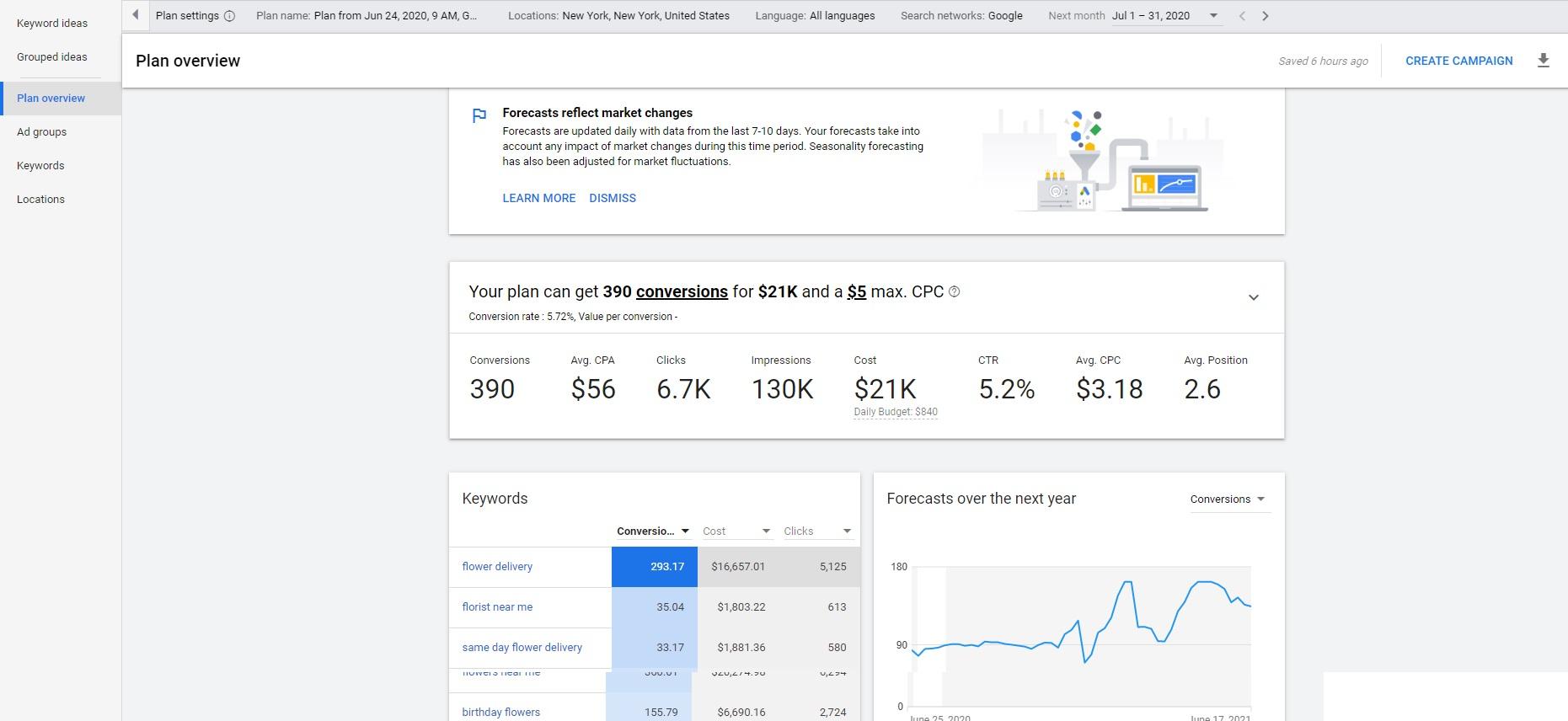 Google Ads Keyword Plan Forecast