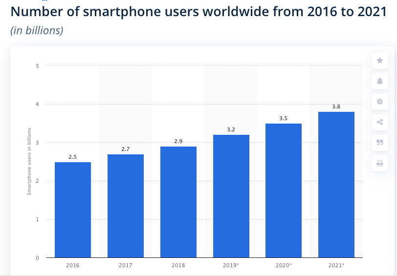 Graph showing the number of smartphone users worldwide