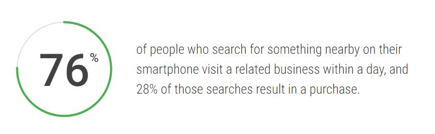 Google local ads statistic