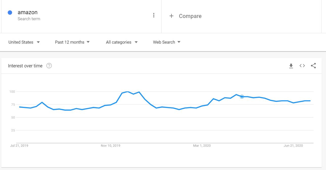Google Trends Amazon 2020