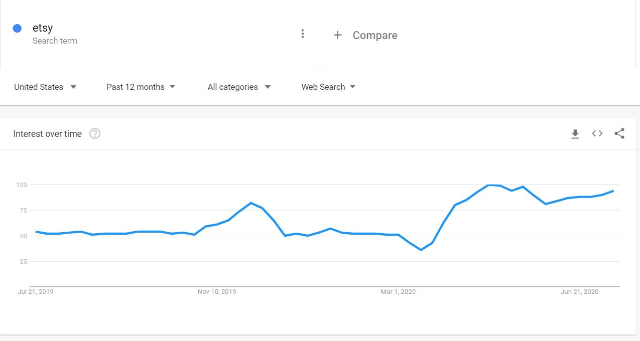 Google Trends Etsy 2020
