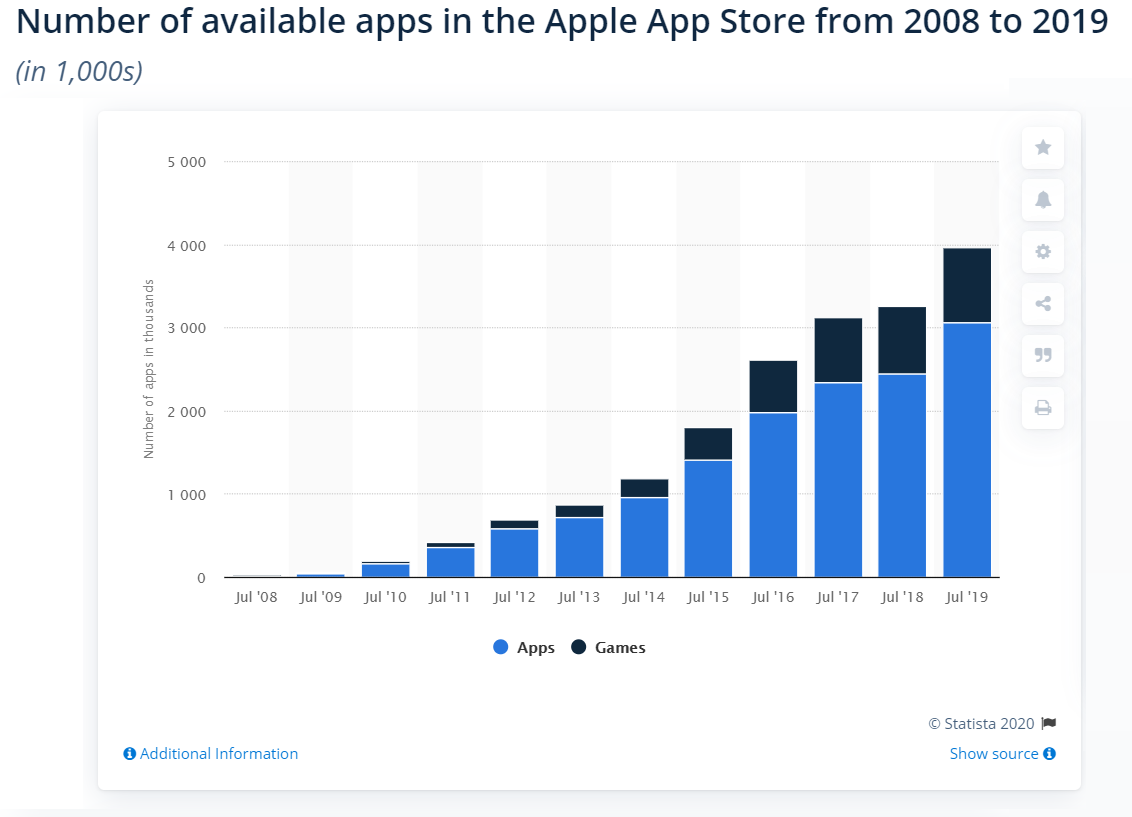 Apple Store Apps 2008 - 2019