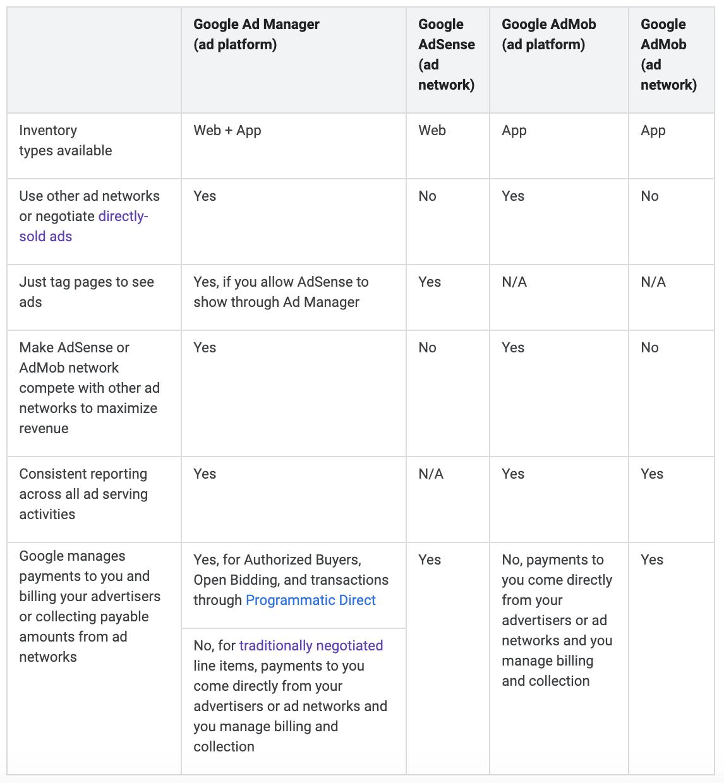 Google Ad Manager, Google AdSense and Google AdMob comparison table