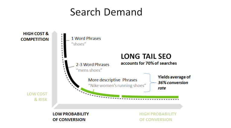 Search demand and long-tail conversion rates