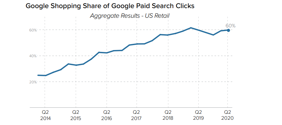 Google Shopping share of retail paid clicks 2020