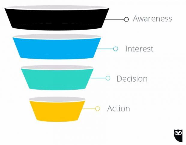 sales funnel scheme