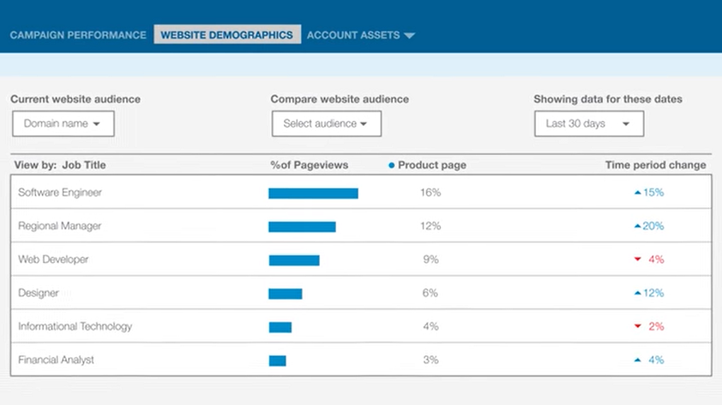Screenshot of LinkedIn website demographics