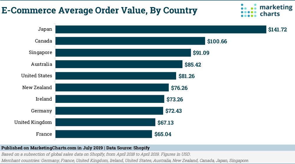 ecommerce average order value