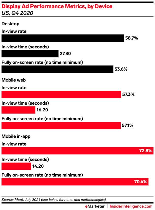 Display ad performance metrics by device, Q4 2020 US
