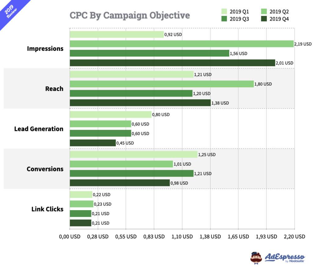 Facebook Ads CPC 2010
