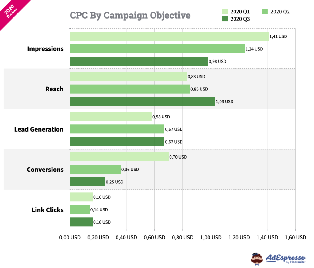 Facebook Ads CPC 2020