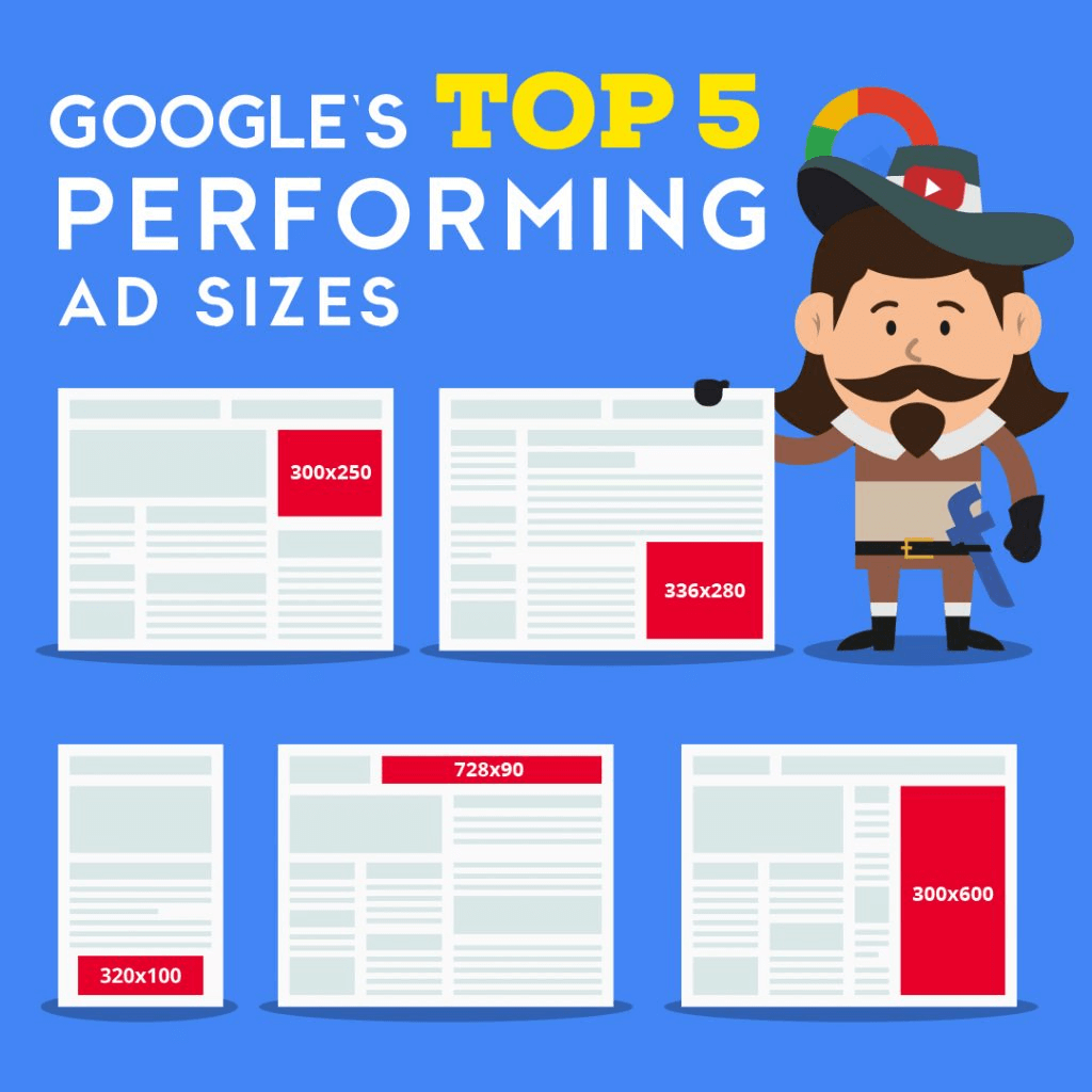 Google's top five best performing ad sizes