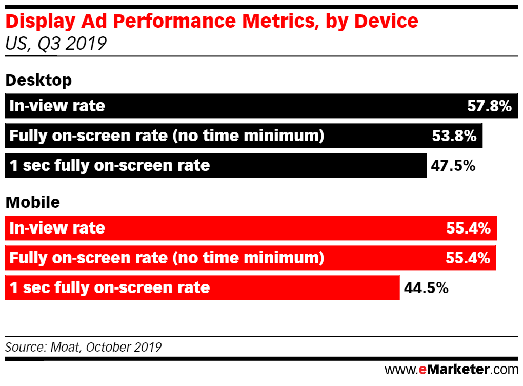 Display ad performance metrics by device graph