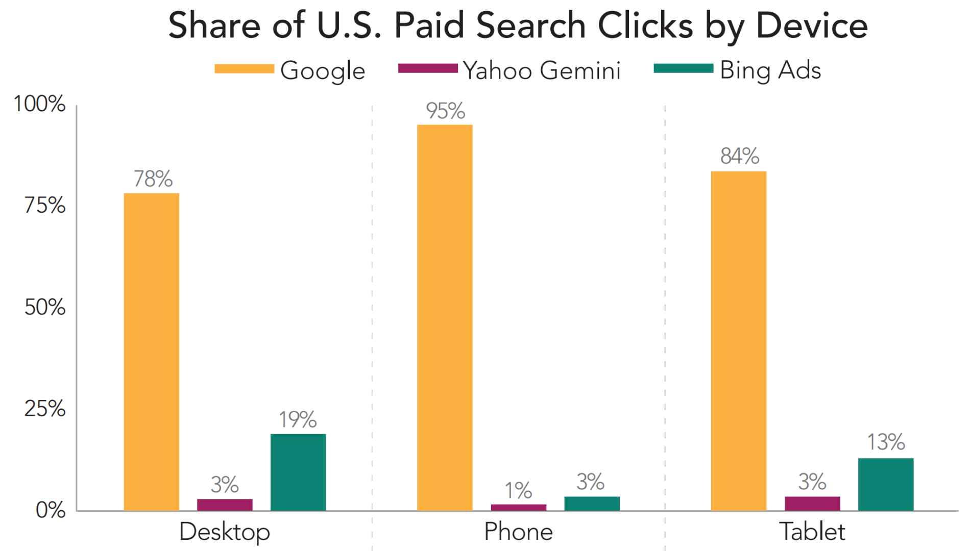 Share of paid search clicks by device graph